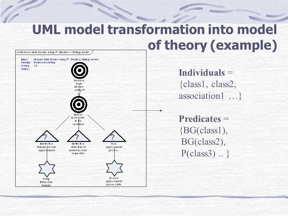 UML model transformation into model of theory (example) Individuals = {class1, class2, association1 …} Predicates = {BG(class1), BG(class2), P(class3)..