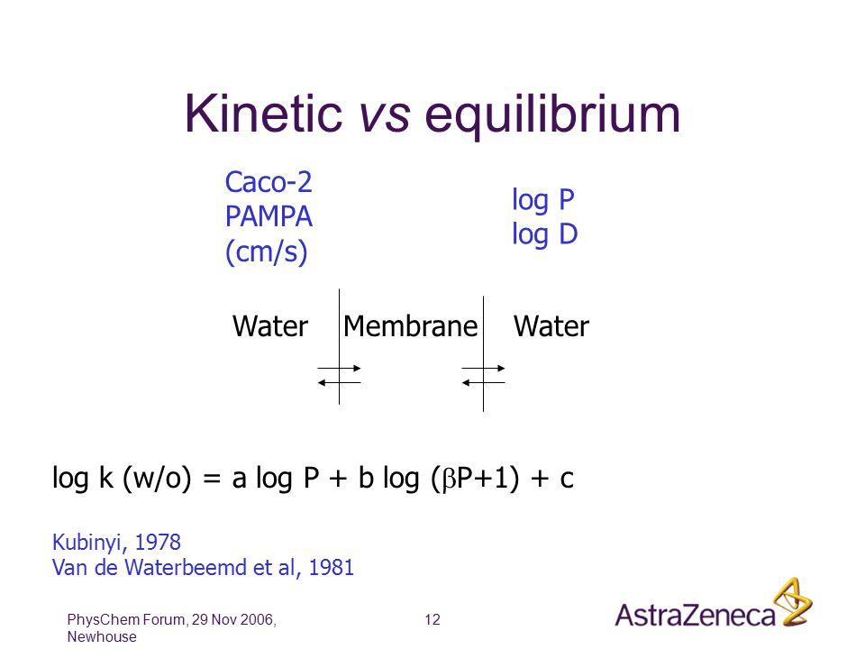 PhysChem Forum, 29 Nov 2006, Newhouse 12 Kinetic vs equilibrium Water Membrane Water Caco-2 PAMPA (cm/s) log P log D log k (w/o) = a log P + b log (  P+1) + c Kubinyi, 1978 Van de Waterbeemd et al, 1981