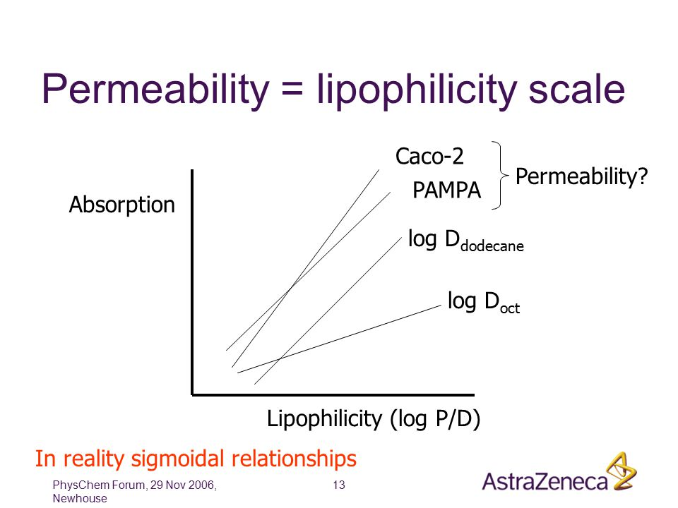 PhysChem Forum, 29 Nov 2006, Newhouse 13 Permeability = lipophilicity scale Lipophilicity (log P/D) Absorption log D oct log D dodecane PAMPA Caco-2 In reality sigmoidal relationships Permeability