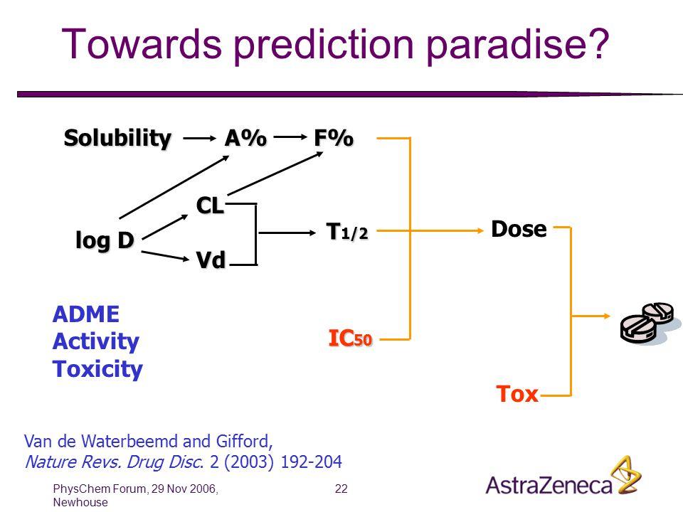 PhysChem Forum, 29 Nov 2006, Newhouse 22 Towards prediction paradise.