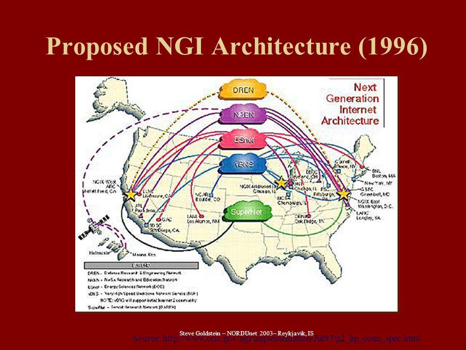 Steve Goldstein – NORDUnet 2003– Reykjavik, IS Proposed NGI Architecture (1996) Source: http://www.ccic.gov/ngi/implementation-Jul97/g2_hp_conn_spec.html
