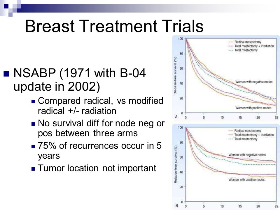 Breast Treatment Trials NSABP (1971 with B-04 update in 2002) Compared radical, vs modified radical +/- radiation No survival diff for node neg or pos between three arms 75% of recurrences occur in 5 years Tumor location not important