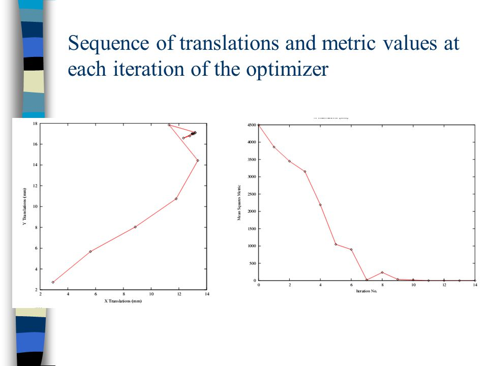Sequence of translations and metric values at each iteration of the optimizer