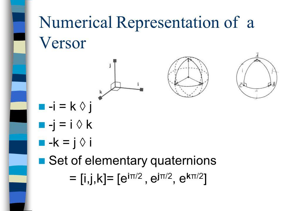Numerical Representation of a Versor -i = k ◊ j -j = i ◊ k -k = j ◊ i Set of elementary quaternions = [i,j,k]= [e iπ/2, e jπ/2, e kπ/2 ]