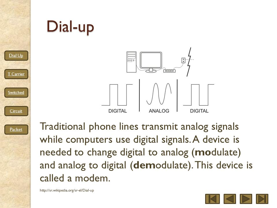 Dial Up T Carrier Switched Circuit PacketDial-up Traditional phone lines transmit analog signals while computers use digital signals.