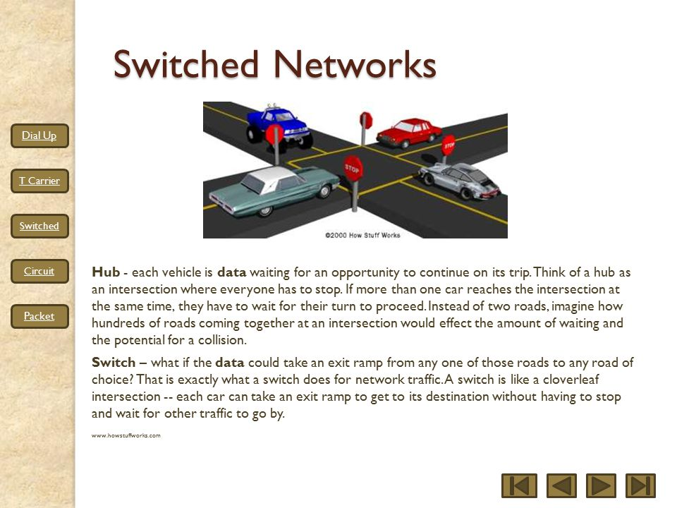 Dial Up T Carrier Switched Circuit Packet Switched Networks Hub - each vehicle is data waiting for an opportunity to continue on its trip.
