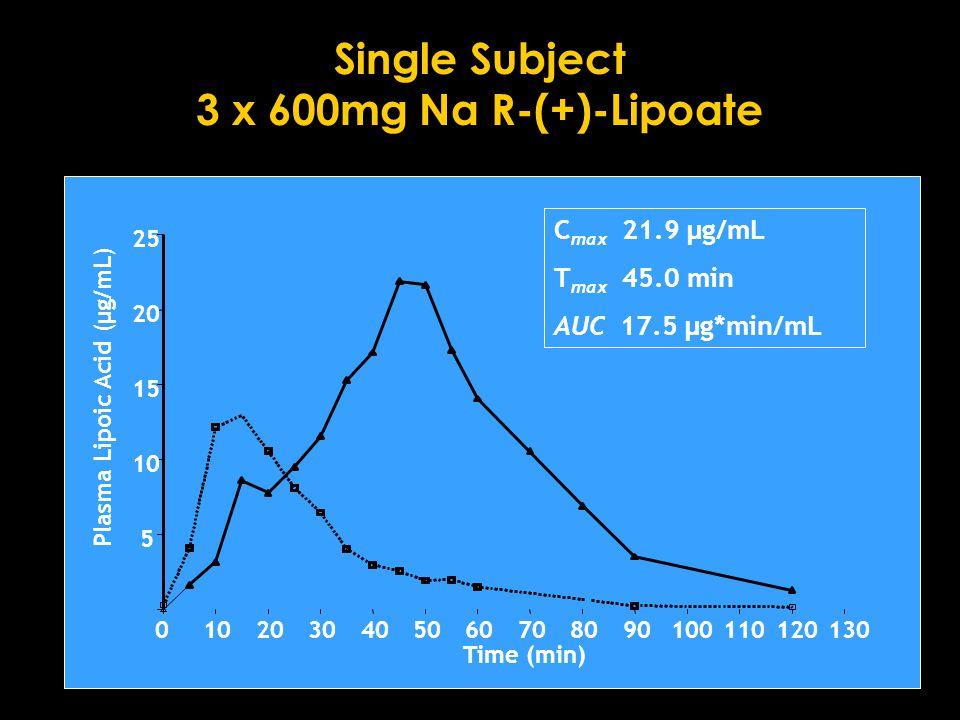 Single Subject 3 x 600mg Na R-(+)-Lipoate 0102030405060708090100110120130 5 10 15 20 25 Time (min) Plasma Lipoic Acid (µg/mL) C max 21.9 µg/mL T max 45.0 min AUC 17.5 µg*min/mL