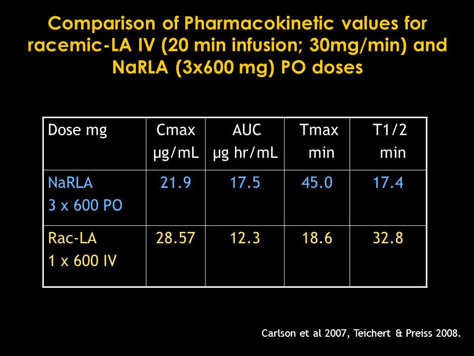 Comparison of Pharmacokinetic values for racemic-LA IV (20 min infusion; 30mg/min) and NaRLA (3x600 mg) PO doses Dose mgCmax µg/mL AUC µg hr/mL Tmax min T1/2 min NaRLA 3 x 600 PO 21.917.545.017.4 Rac-LA 1 x 600 IV 28.5712.318.632.8 Carlson et al 2007, Teichert & Preiss 2008.