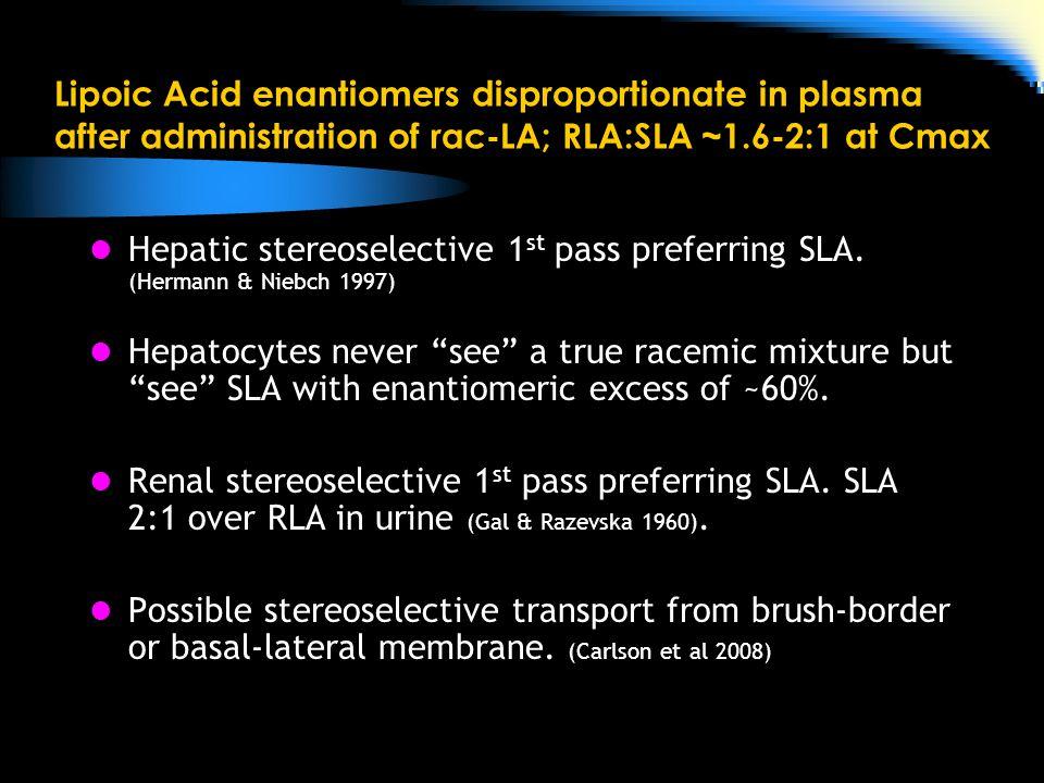 Lipoic Acid enantiomers disproportionate in plasma after administration of rac-LA; RLA:SLA ~1.6-2:1 at Cmax Hepatic stereoselective 1 st pass preferring SLA.