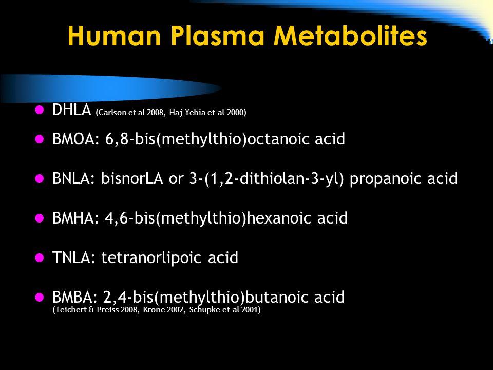 Human Plasma Metabolites DHLA (Carlson et al 2008, Haj Yehia et al 2000) BMOA: 6,8-bis(methylthio)octanoic acid BNLA: bisnorLA or 3-(1,2-dithiolan-3-yl) propanoic acid BMHA: 4,6-bis(methylthio)hexanoic acid TNLA: tetranorlipoic acid BMBA: 2,4-bis(methylthio)butanoic acid (Teichert & Preiss 2008, Krone 2002, Schupke et al 2001)