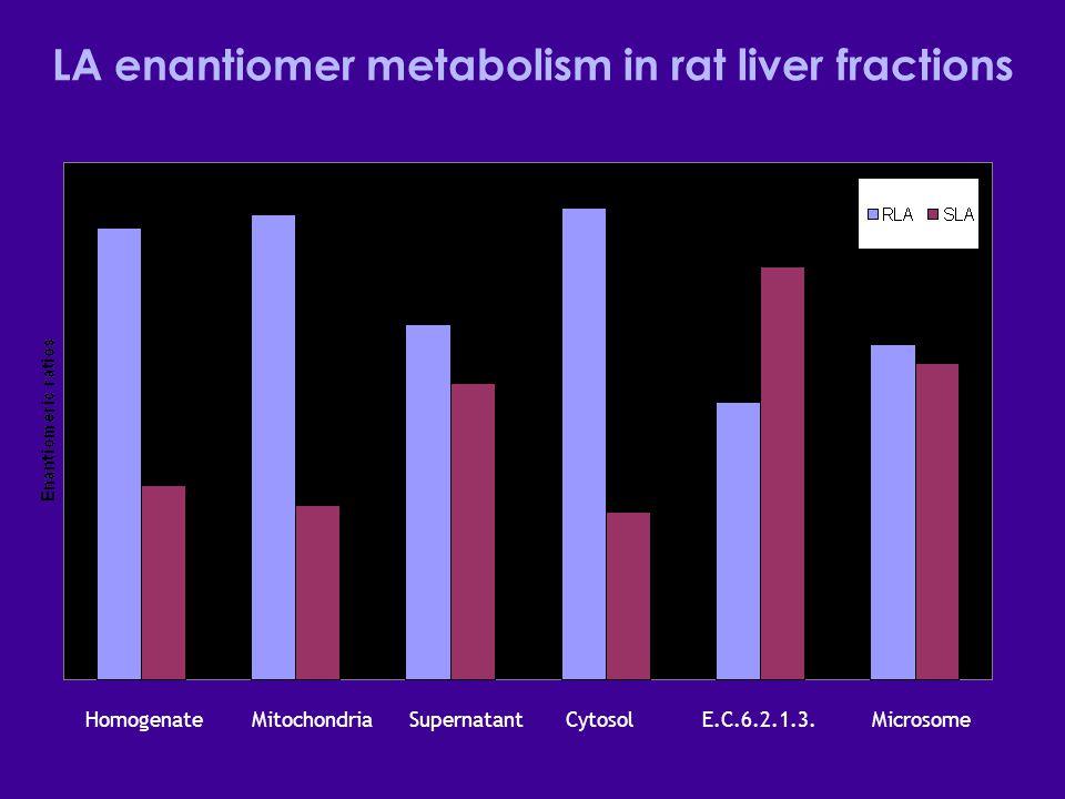 LA enantiomer metabolism in rat liver fractions Homogenate Mitochondria Supernatant Cytosol E.C.6.2.1.3.