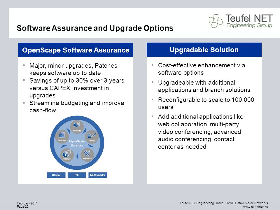 Teufel NET Engineering Group DVND Data & Voice Networks www.teufelnet.eu Page 22 February 2011 Software Assurance and Upgrade Options OpenScape Software Assurance  Major, minor upgrades, Patches keeps software up to date  Savings of up to 30% over 3 years versus CAPEX investment in upgrades  Streamline budgeting and improve cash-flow Upgradable Solution  Cost-effective enhancement via software options  Upgradeable with additional applications and branch solutions  Reconfigurable to scale to 100,000 users  Add additional applications like web collaboration, multi-party video conferencing, advanced audio conferencing, contact center as needed