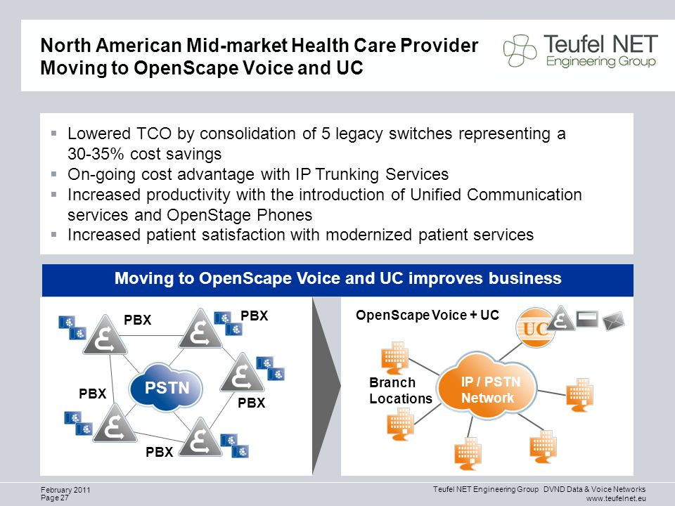 Teufel NET Engineering Group DVND Data & Voice Networks www.teufelnet.eu Page 27 February 2011 North American Mid-market Health Care Provider Moving to OpenScape Voice and UC PSTN PBX OpenScape Voice + UC Branch Locations IP / PSTN Network  Lowered TCO by consolidation of 5 legacy switches representing a 30-35% cost savings  On-going cost advantage with IP Trunking Services  Increased productivity with the introduction of Unified Communication services and OpenStage Phones  Increased patient satisfaction with modernized patient services Moving to OpenScape Voice and UC improves business