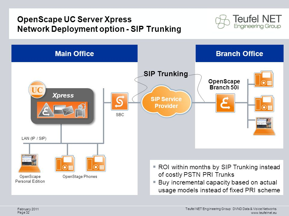 Teufel NET Engineering Group DVND Data & Voice Networks www.teufelnet.eu Page 32 February 2011 OpenScape UC Server Xpress Network Deployment option - SIP Trunking OpenScape Personal Edition LAN (IP / SIP) OpenScape Branch 50i Main OfficeBranch Office  ROI within months by SIP Trunking instead of costly PSTN PRI Trunks  Buy incremental capacity based on actual usage models instead of fixed PRI scheme SIP Trunking OpenStage Phones Xpress SBC SIP Service Provider