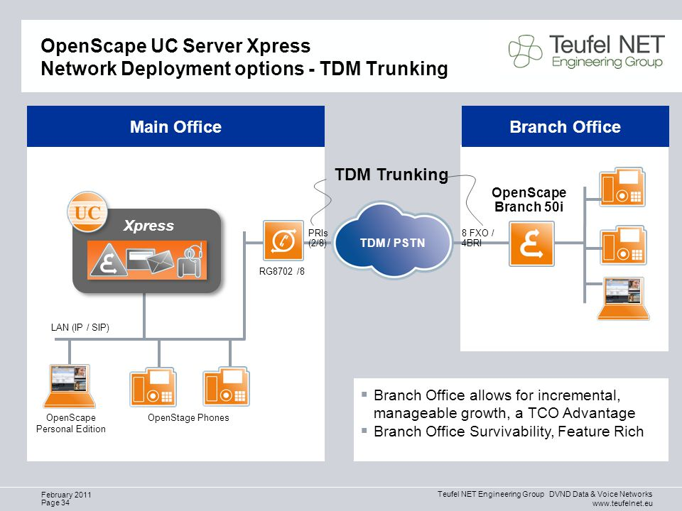 Teufel NET Engineering Group DVND Data & Voice Networks www.teufelnet.eu Page 34 February 2011 OpenScape UC Server Xpress Network Deployment options - TDM Trunking OpenScape Personal Edition RG8702 /8 LAN (IP / SIP) OpenScape Branch 50i Main OfficeBranch Office  Branch Office allows for incremental, manageable growth, a TCO Advantage  Branch Office Survivability, Feature Rich TDM Trunking OpenStage Phones Xpress PRIs (2/8) 8 FXO / 4BRI TDM / PSTN