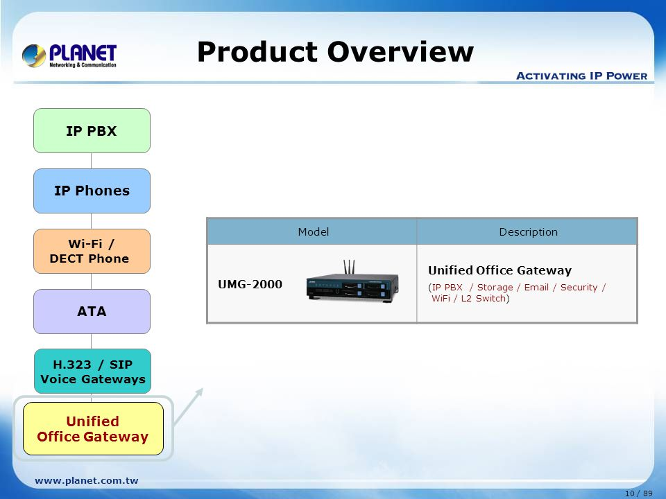 www.planet.com.tw Features IP PBX System