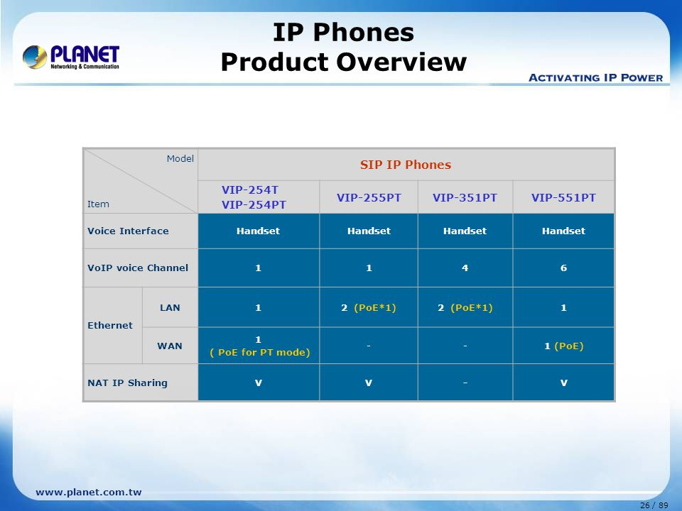 27 / 89 www.planet.com.tw Features VIP-254 Series SIP IP Phone  SIP 2.0 (RFC3261) compliant  IEEE 802.3af PoE compliant (VIP-254PT)  STUN / Outbound Proxy Server  PPPoE/ DHCP/ Fixed IP allocation  G.723.1 / G.729ab / G.711 voice codec  LCD menu display and incoming call indication  Proxy/ Peer-to-Peer voice communications  IP PBX system integration  Call Hold / Forward / Transfer / Waiting  3-way Conference calls  Hands-free speakerphone, direct-dial hotkeys and one-touch function keys VIP-254T (LAN x2) VIP-254PT (LAN [PoE] x1 + PC x1 ) Adjust the stand angle