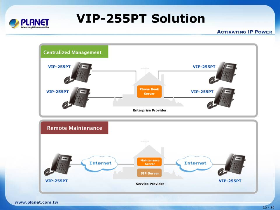 31 / 89 www.planet.com.tw Features VIP-351PT Enterprise PoE IP Phone  Full Featured Enterprise Desktop Phone  SIP 2.0 (RFC3261) compliant  IEEE 802.3af PoE compliant  Four-line desktop SIP Phone  Easy-to-read 128 x 64-pixel graphical LCD display (LCD with 6 text lines)  Up to 4 service domains  Voice Mail Integration  VLAN / IP-TOS / DiffServ / QoS  Three-way Conference / Caller ID / Speed Dial / Shared Line Appearance  Call Hold / Mute / Pickup / Forward / Transfer / Waiting / Rejection / Screening VIP-351PT (LAN [PoE] x1 + PC x1 ) Rear Panel Handset PoE Switch