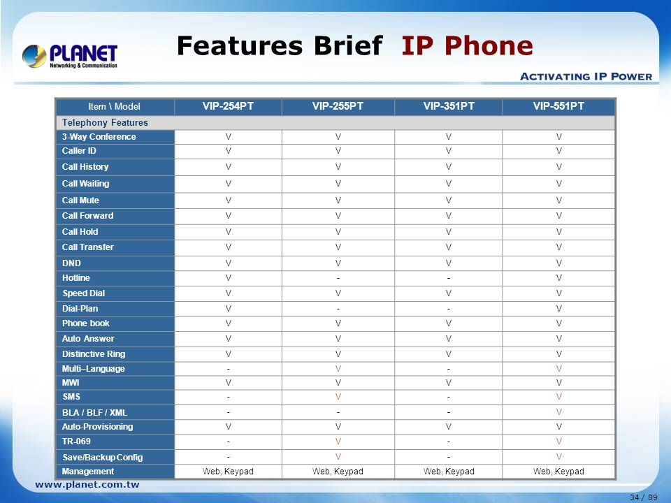 34 / 89 www.planet.com.tw Features Brief IP Phone Item \ Model VIP-254PTVIP-255PTVIP-351PTVIP-551PT Telephony Features 3-Way ConferenceVVVV Caller IDV