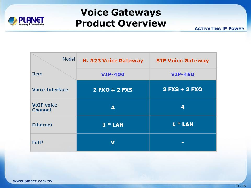 65 / 89 www.planet.com.tw Model Item Voice GatewayVoIP Trunk Gateway VIP-281 VIP-281FS VIP-281FO VIP-281GS VIP-480 VIP-480FS VIP-480FO VIP-880 VIP-882 VIP-880FS VIP-880FO VIP-1680 VIP-1680FS VIP-1680FO VIP-2480 VIP-2480FS VIP-2480FO VIP-2100 VIP-2400 Standard H.323VVVVVV SIPVVVVVV GSM V (VIP-281GS) ----- Voice Interface 1 FXS + 1 FXO 2 FXS 2 FXO 1 FXS +1 PTSN 2 FXS + 2 FXO 4 FXS 4 FXO 4 FXS + 4 FXO 6 FXS + 2 FXO 8 FXS 8 FXO 8 FXS + 8 FXO 16 FXS 16 FXO 12 FXS + 12 FXO 24 FXS 24 FXO T1/E1 Trunk x1 / 4 Ethernet WAN x 1, LAN x 4 WAN/LAN x 1 (VIP-281GS) WAN x 1, LAN x 1LAN x 2 Voice port248162424, 30 / 96, 120 H.323/ SIP Dual Mode VoIP Solution Voice Gateways Product Overview