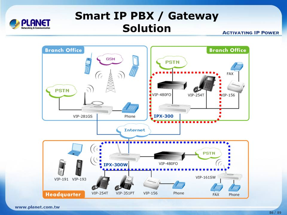87 / 89 www.planet.com.tw VoIP GSM Gateway Solution