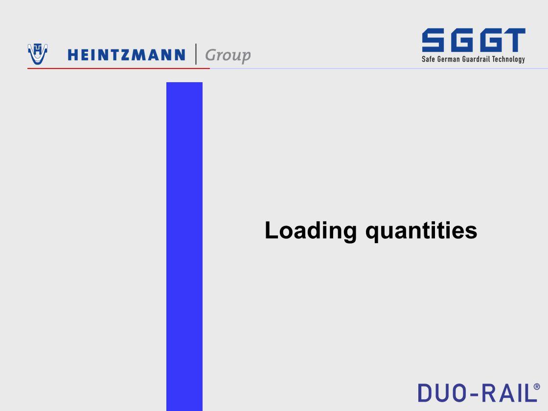 Loading quantities