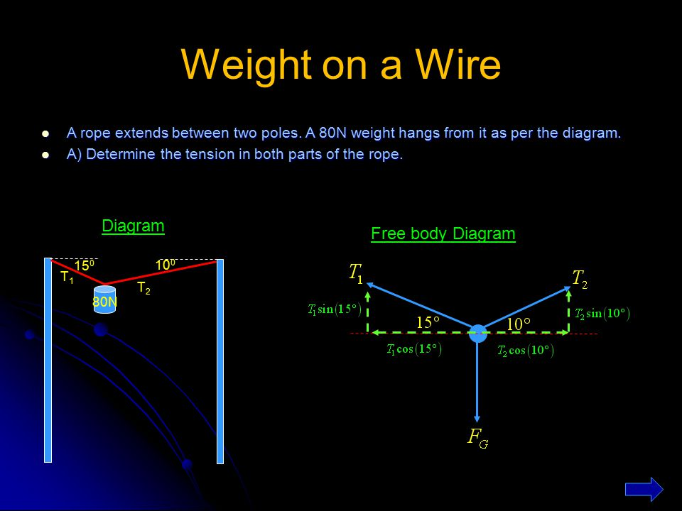 Weight on a Wire A rope extends between two poles. A 80N weight hangs from it as per the diagram. A rope extends between two poles. A 80N weight hangs