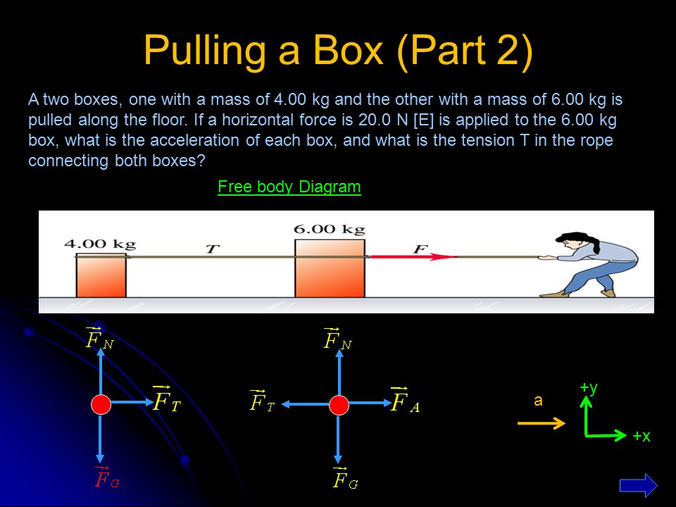Pulling a Box (Part 2) Free body Diagram +y +x a A two boxes, one with a mass of 4.00 kg and the other with a mass of 6.00 kg is pulled along the floo
