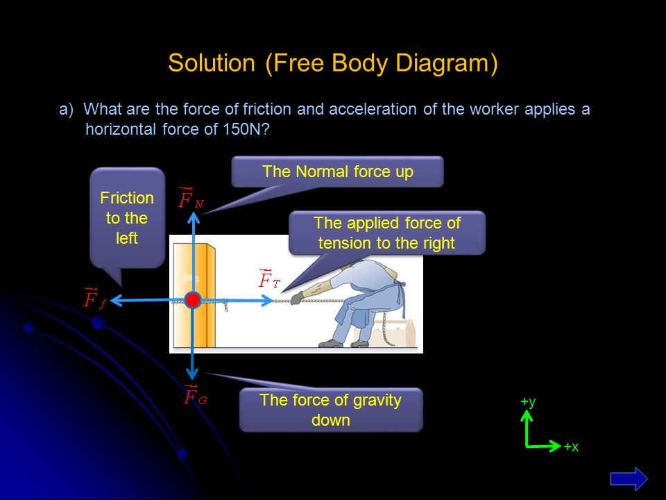 Solution (Free Body Diagram) a) What are the force of friction and acceleration of the worker applies a horizontal force of 150N? 38kg The force of gr