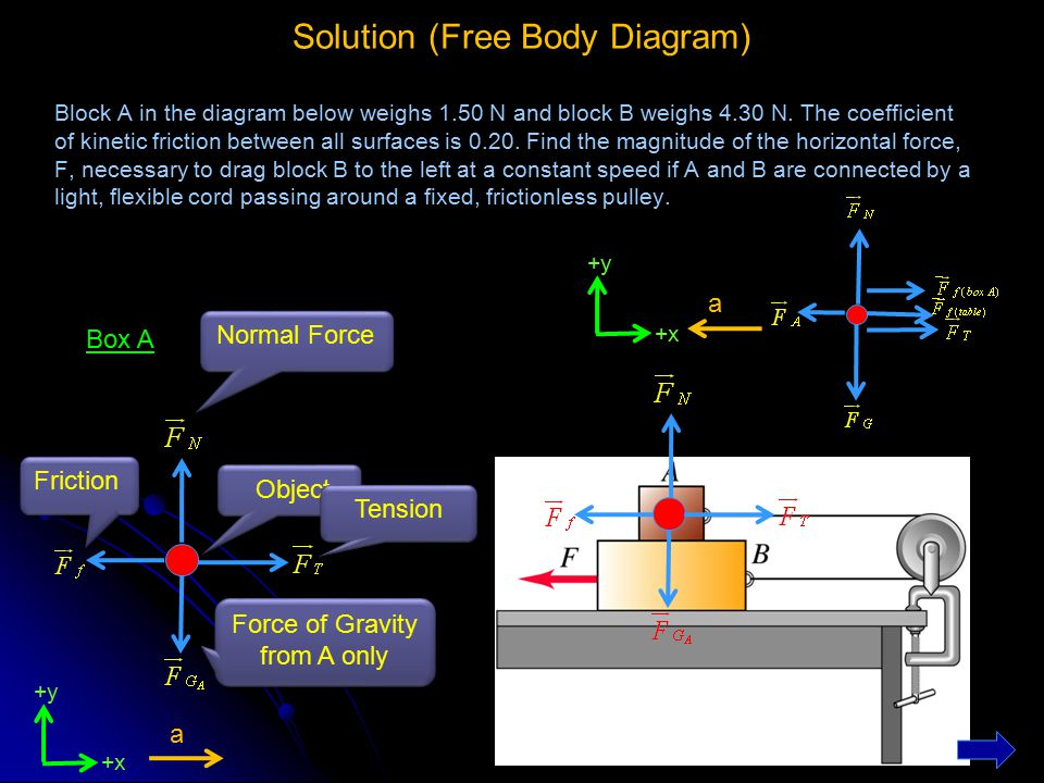 Solution (Free Body Diagram) Block A in the diagram below weighs 1.50 N and block B weighs 4.30 N. The coefficient of kinetic friction between all sur