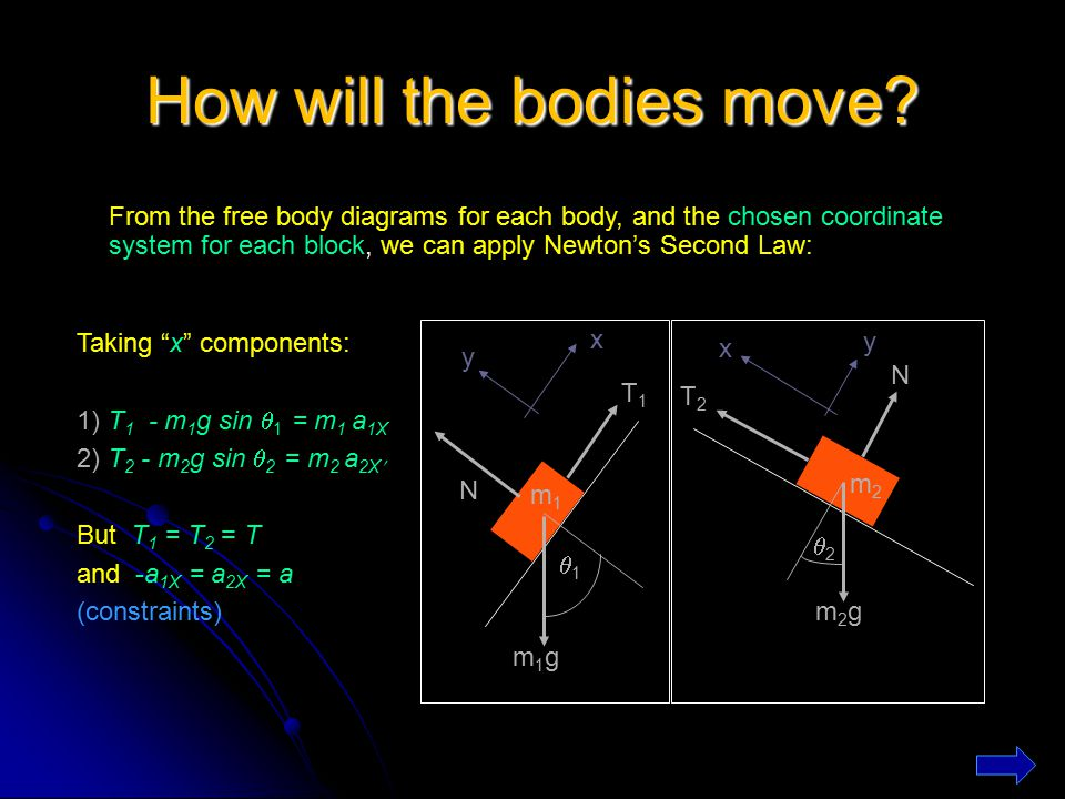 How will the bodies move? From the free body diagrams for each body, and the chosen coordinate system for each block, we can apply Newton's Second Law