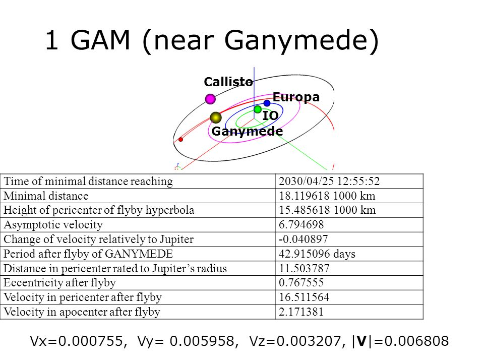 1 GAM (near Ganymede) Time of minimal distance reaching2030/04/25 12:55:52 Minimal distance18.119618 1000 km Height of pericenter of flyby hyperbola15.485618 1000 km Asymptotic velocity6.794698 Change of velocity relatively to Jupiter-0.040897 Period after flyby of GANYMEDE42.915096 days Distance in pericenter rated to Jupiter's radius11.503787 Eccentricity after flyby0.767555 Velocity in pericenter after flyby16.511564 Velocity in apocenter after flyby2.171381 Vx=0.000755, Vy= 0.005958, Vz=0.003207, |V|=0.006808 IO Europa Ganymede Callisto