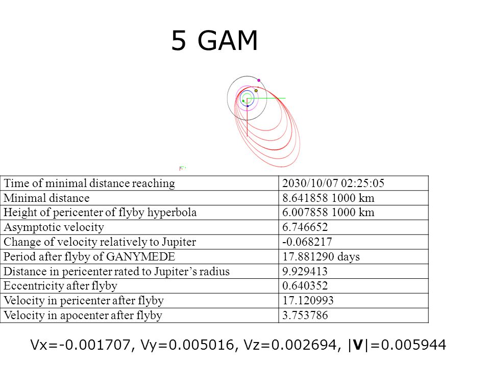 5 GAM Time of minimal distance reaching2030/10/07 02:25:05 Minimal distance8.641858 1000 km Height of pericenter of flyby hyperbola6.007858 1000 km Asymptotic velocity6.746652 Change of velocity relatively to Jupiter-0.068217 Period after flyby of GANYMEDE17.881290 days Distance in pericenter rated to Jupiter's radius9.929413 Eccentricity after flyby0.640352 Velocity in pericenter after flyby17.120993 Velocity in apocenter after flyby3.753786 Vx=-0.001707, Vy=0.005016, Vz=0.002694, |V|=0.005944