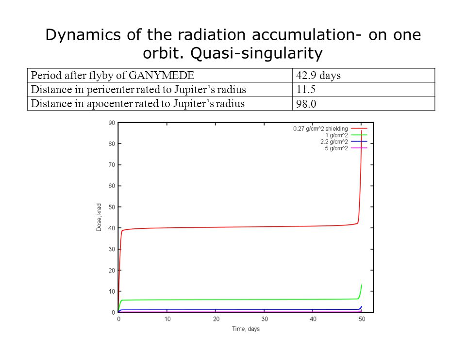 Dynamics of the radiation accumulation- on one orbit.