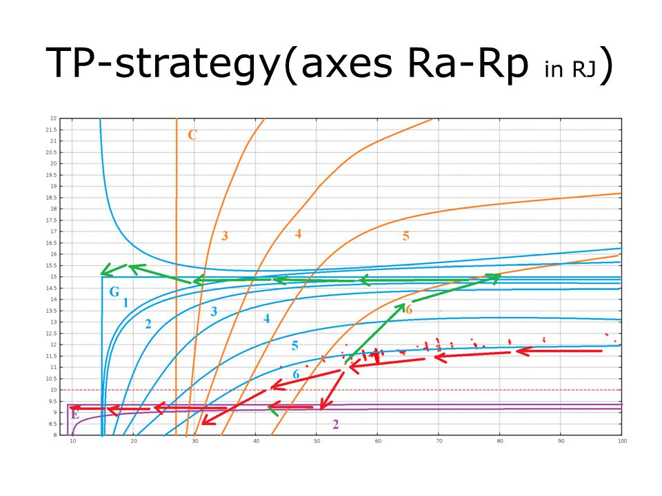 TP-strategy(axes Ra-Rp in RJ )