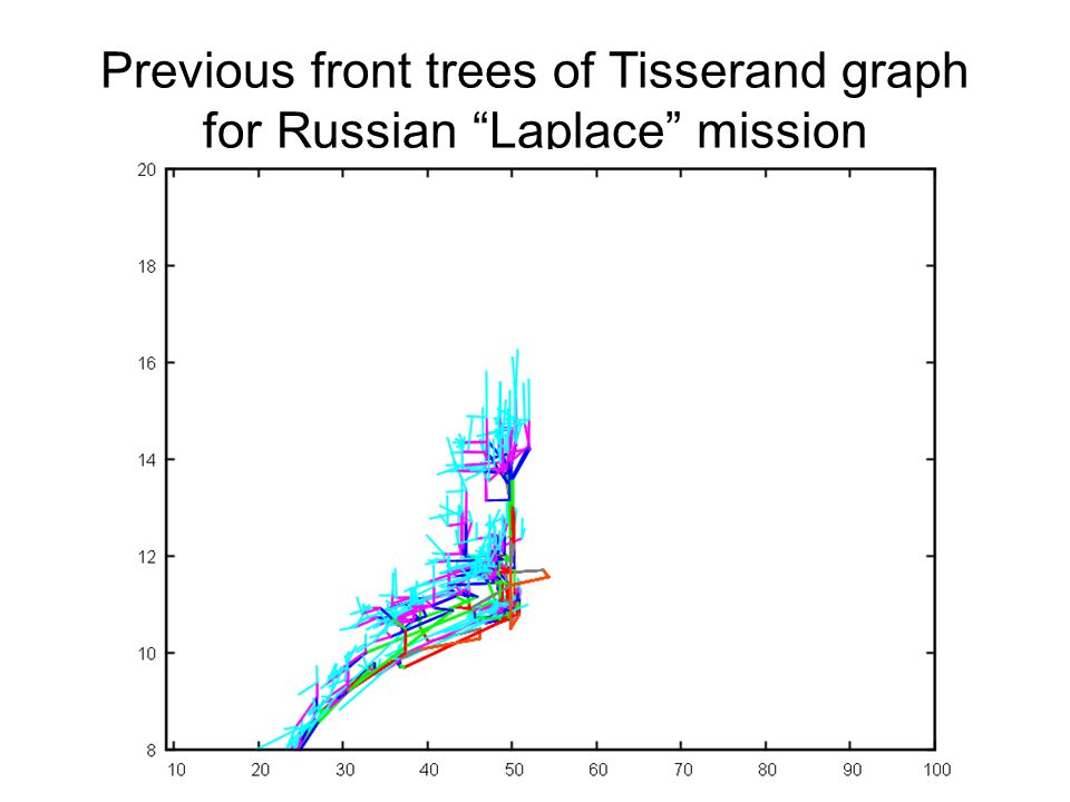 Previous front trees of Tisserand graph for Russian Laplace mission