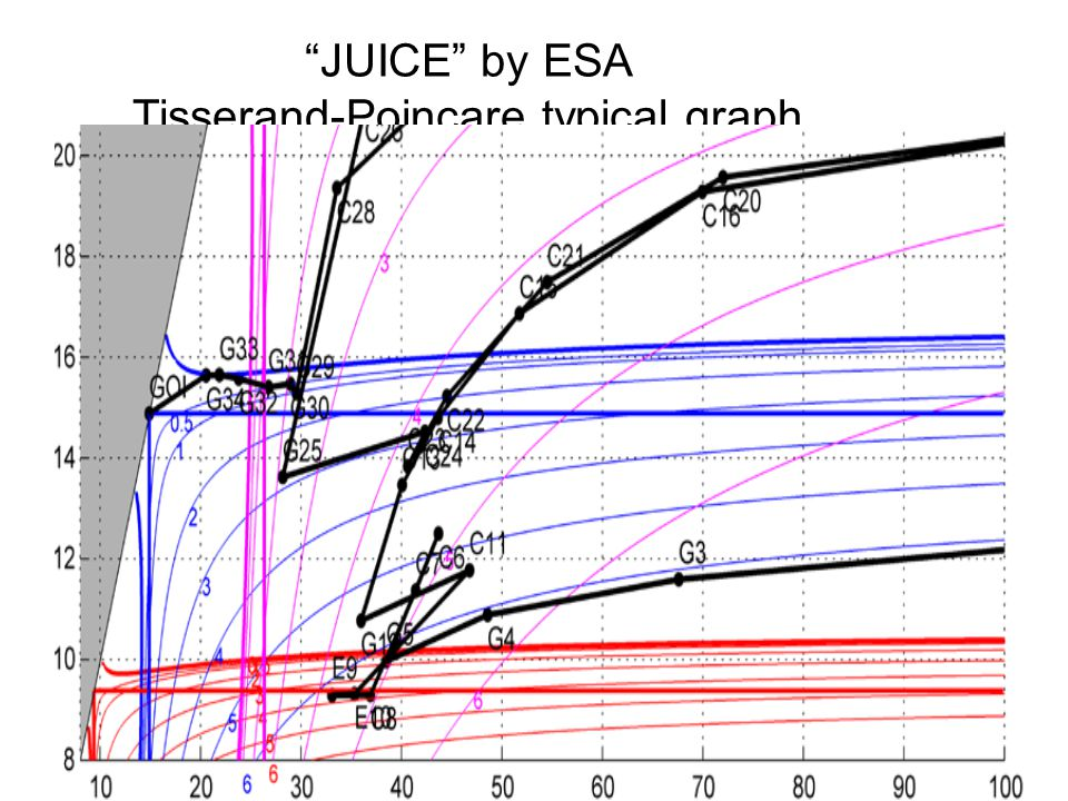 JUICE by ESA Tisserand-Poincare typical graph