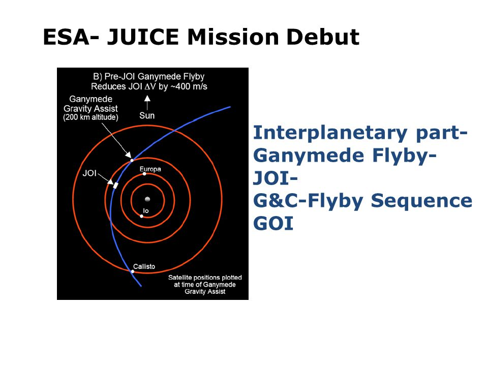 ESA- JUICE Mission Debut Interplanetary part- Ganymede Flyby- JOI- G&C-Flyby Sequence GOI
