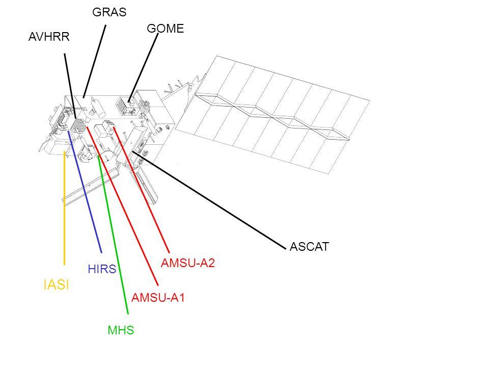 IASI HIRS AVHRR AMSU-A1 AMSU-A2 MHS GOME GRAS ASCAT