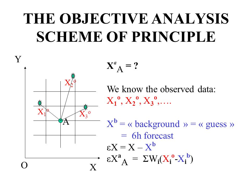 THE OBJECTIVE ANALYSIS SCHEME OF PRINCIPLE X Y A O X1oX1o X2oX2o X3oX3o X a A = .