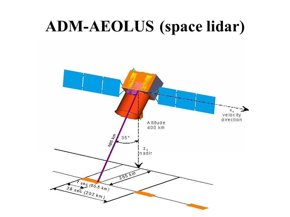 ADM-AEOLUS (space lidar)