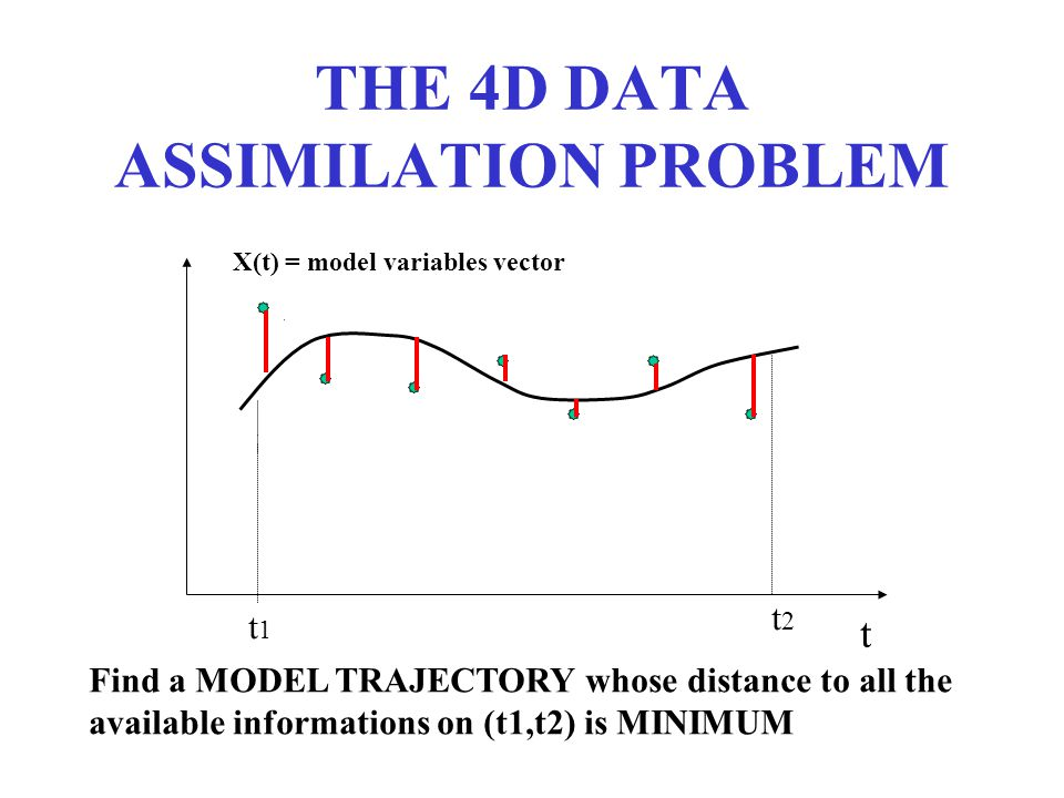 THE 4D DATA ASSIMILATION PROBLEM X(t) = model variables vector t t1t1 t2t2 Find a MODEL TRAJECTORY whose distance to all the available informations on (t1,t2) is MINIMUM