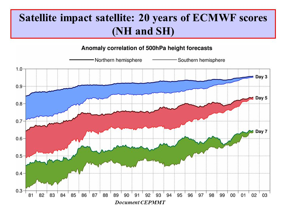 Satellite impact satellite: 20 years of ECMWF scores (NH and SH) Document CEPMMT