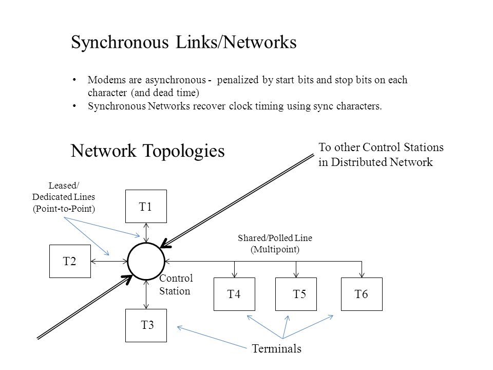 Synchronous Links/Networks Modems are asynchronous - penalized by start bits and stop bits on each character (and dead time) Synchronous Networks recover clock timing using sync characters.