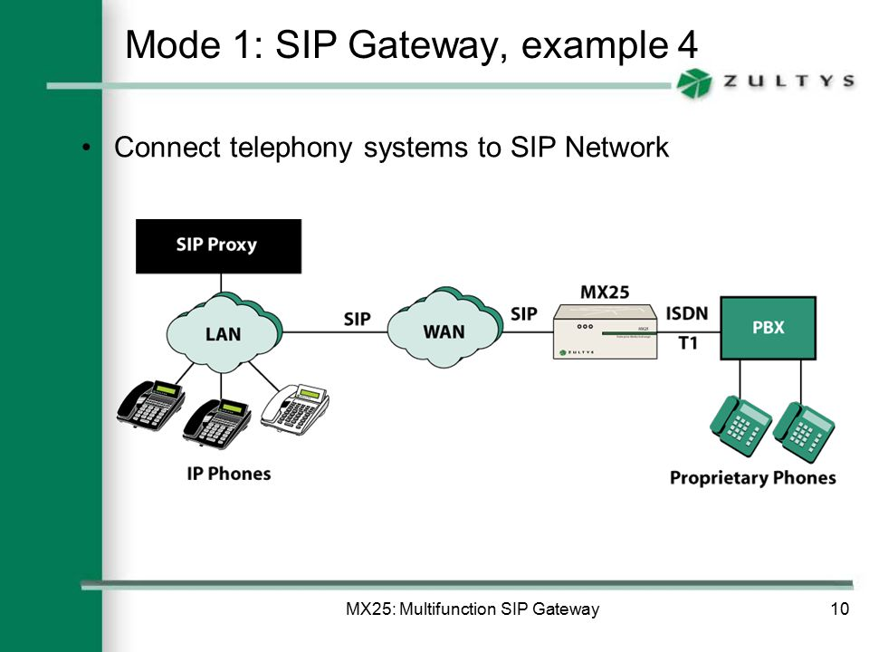 MX25: Multifunction SIP Gateway10 Mode 1: SIP Gateway, example 4 Connect telephony systems to SIP Network