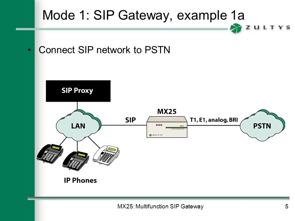 MX25: Multifunction SIP Gateway5 Mode 1: SIP Gateway, example 1a Connect SIP network to PSTN
