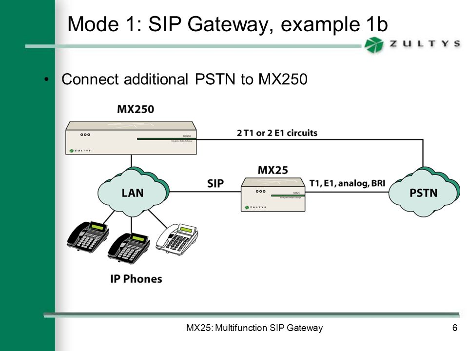 MX25: Multifunction SIP Gateway6 Mode 1: SIP Gateway, example 1b Connect additional PSTN to MX250