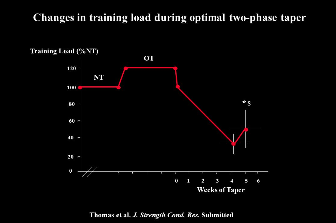 Changes in training load during optimal two-phase taper 0 20 40 60 80 100 120 Weeks of Taper Training Load (%NT) 0 123456 Thomas et al. J. Strength Co
