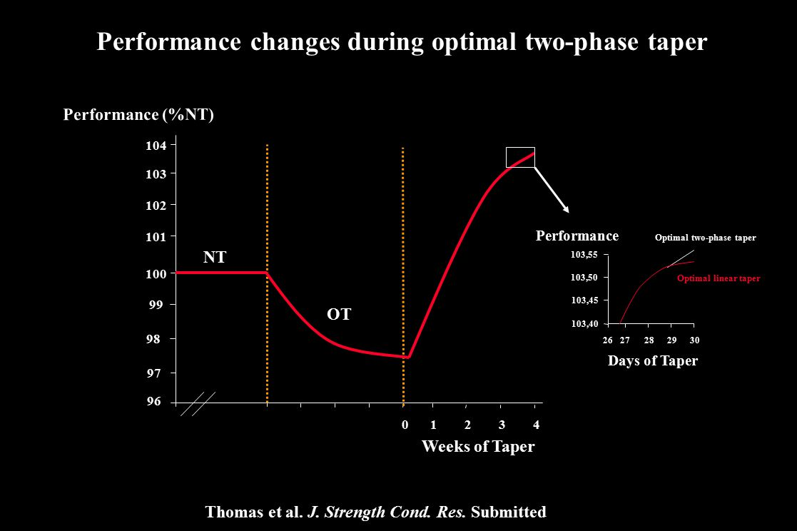 Performance changes during optimal two-phase taper 96 97 98 99 100 101 102 Weeks of Taper Performance (%NT) 0 1234 103 104 NT OT 2726282930 103,40 103