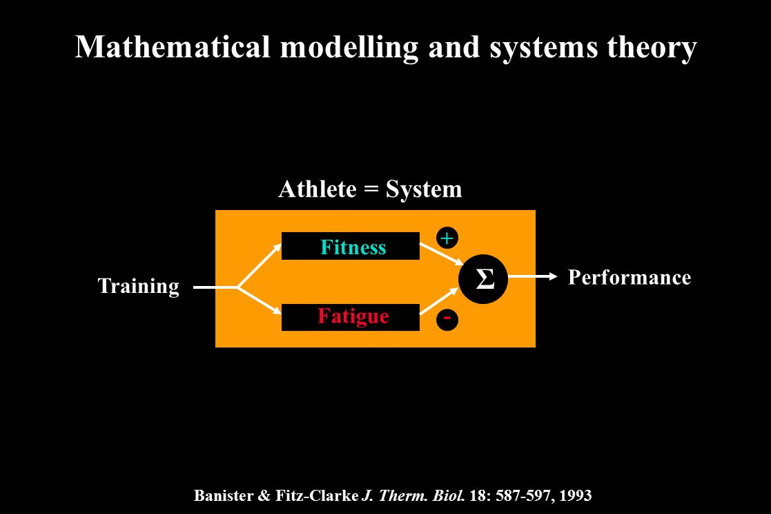 Mathematical modelling and systems theory Athlete = System Fitness Fatigue Σ Training - + Performance Banister & Fitz-Clarke J. Therm. Biol. 18: 587-5